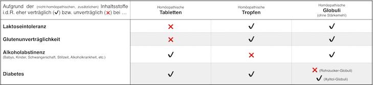 tabletten-vs-globuli-vs-tropfen